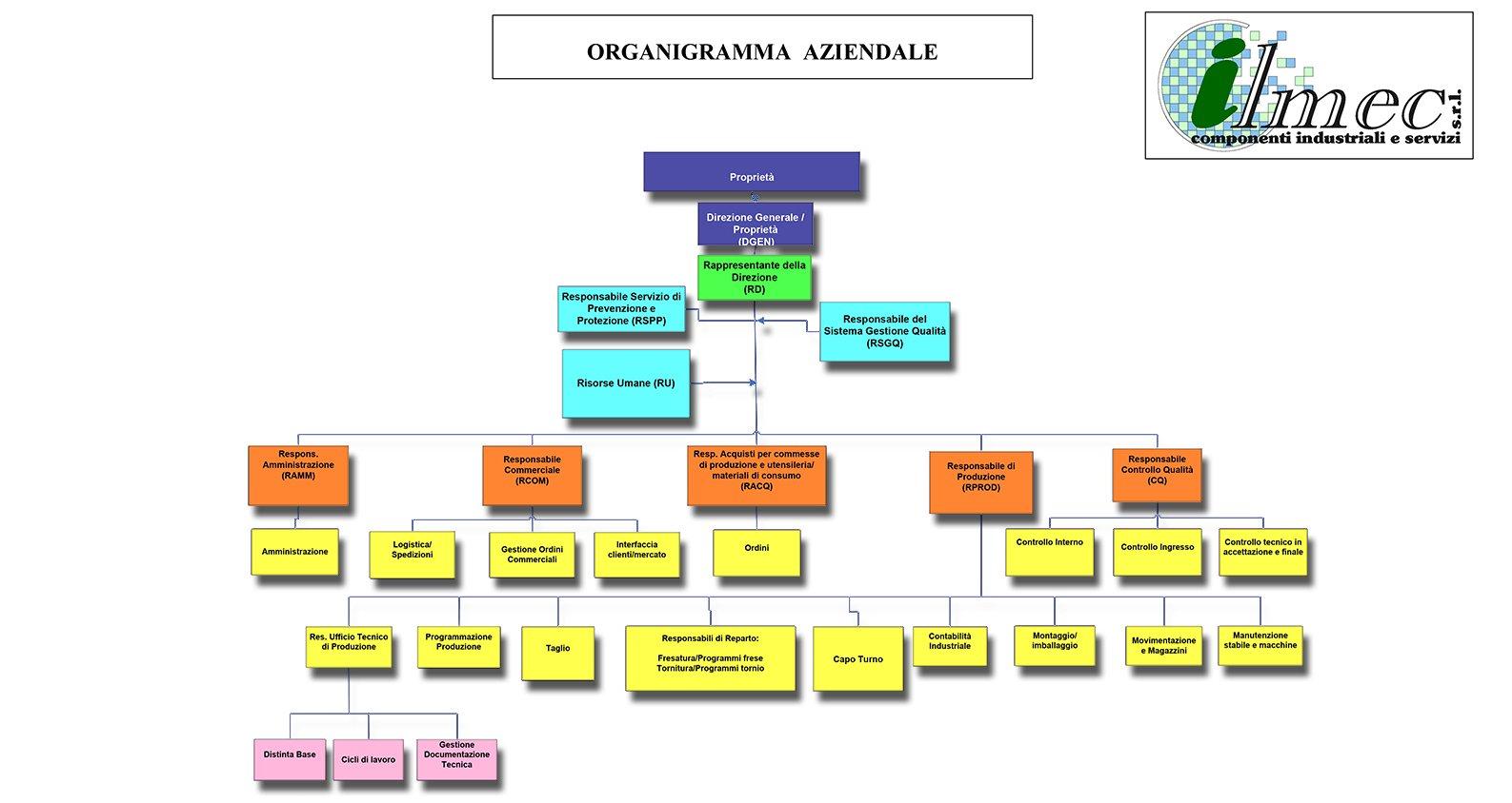 organigramma_ilmec